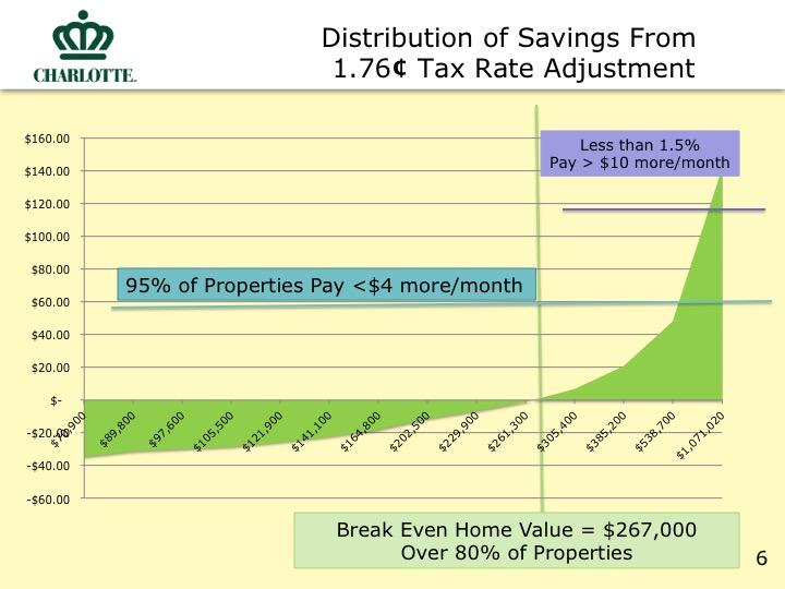 City Proposed Budget Slide